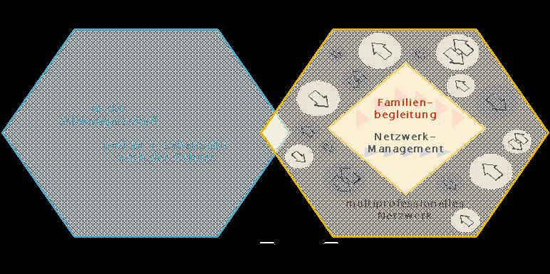 Grafik des Grundmodells der Frühe Hilfen in Österreich