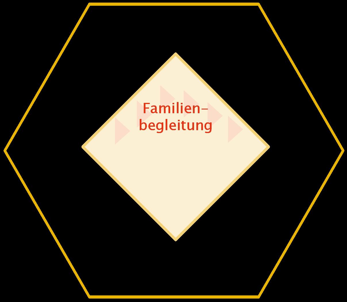 Piktogramm: Kernelement Familienbegleitung