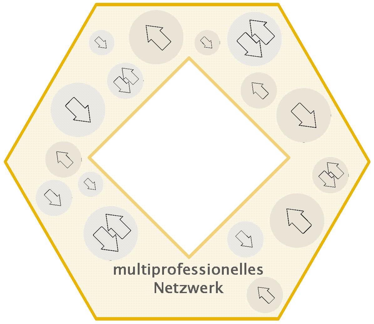 Grafik: Kernelement Multiprofessionelles Netzwerk
