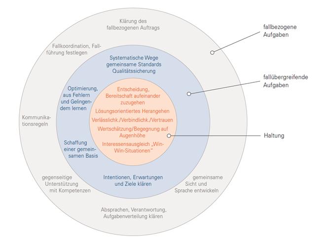 Grafik: Bedingungen gelingender Kooperation